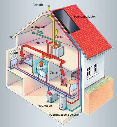 angenehme luftfeuchtigkeit wohnräumen